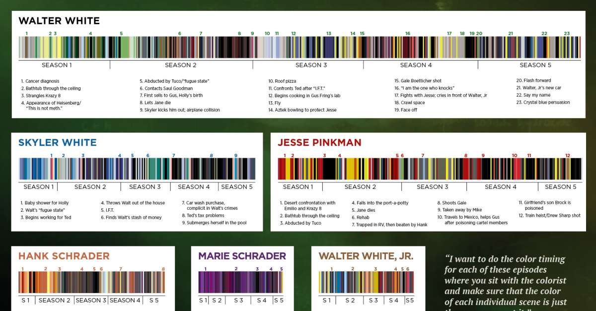 Breaking Down Breaking Bads Color Palette Infographic