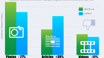 facebook audience reach chart