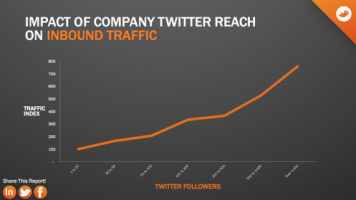 twitter reach on traffic