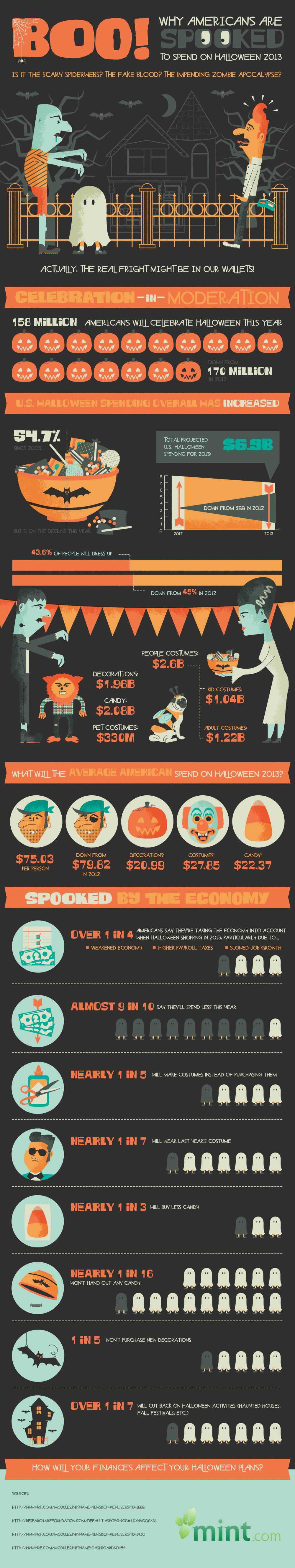 Boo Why Are Consumers Scared of Halloween 2013