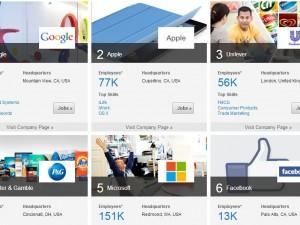 Top 6 In Demand Employers