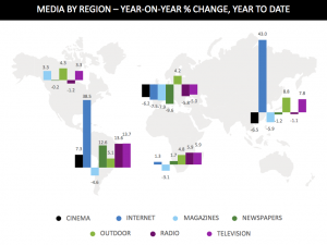 Media spend by region
