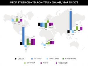 Media spend by region