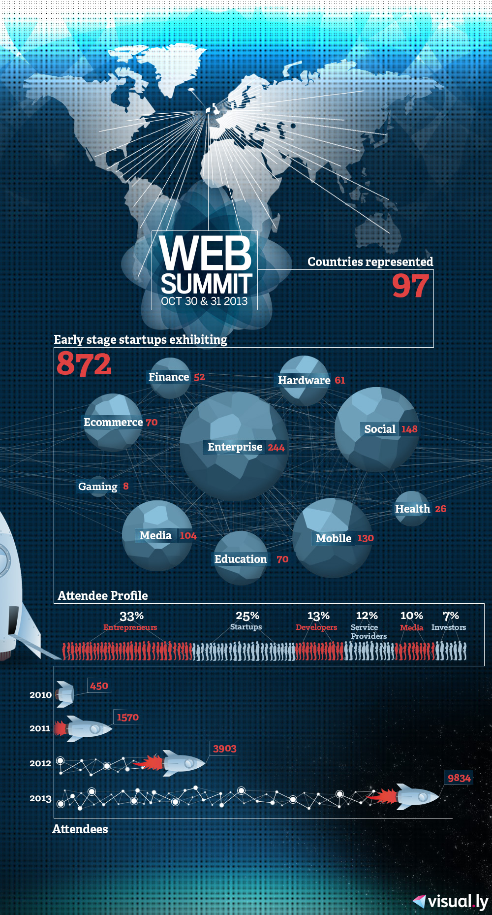 Web Summit 2013 infographic facts and stats
