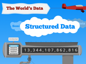 world's big data