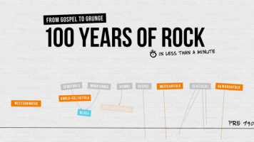100 years of rock and roll infographic preview