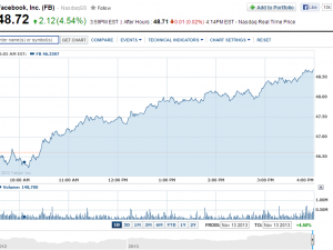 Facebook, Inc. Stock