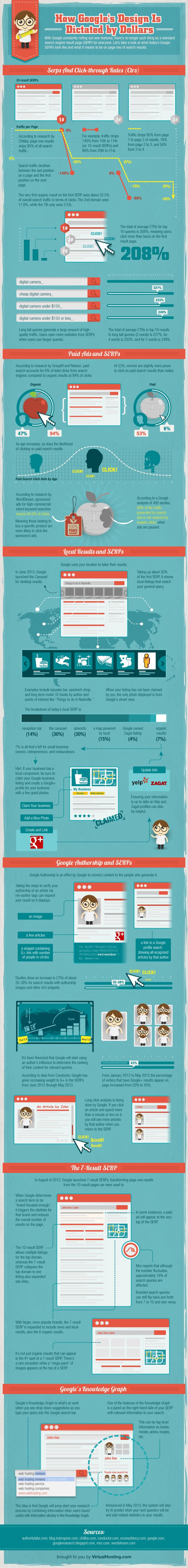 Google's Profit by Design