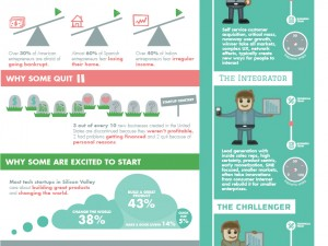 Everything you wanted to know about startups infographic