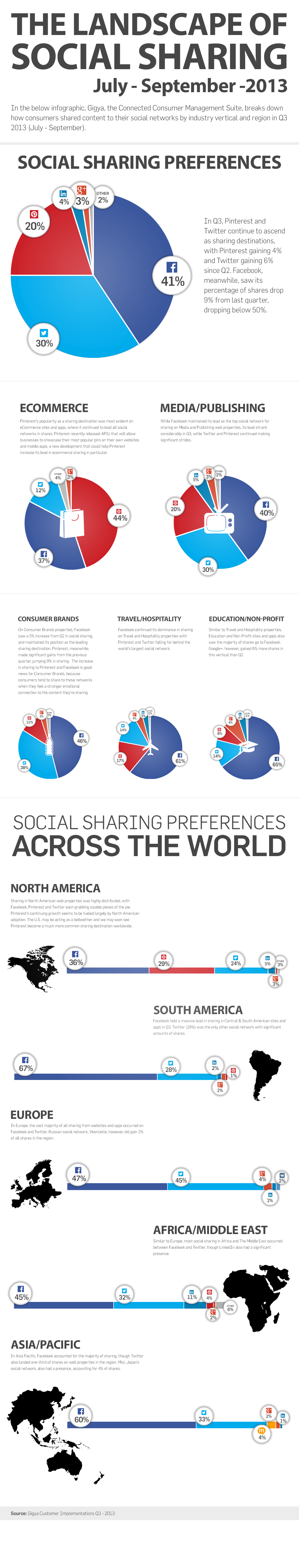 Social Sharing Infographic Q3 2013