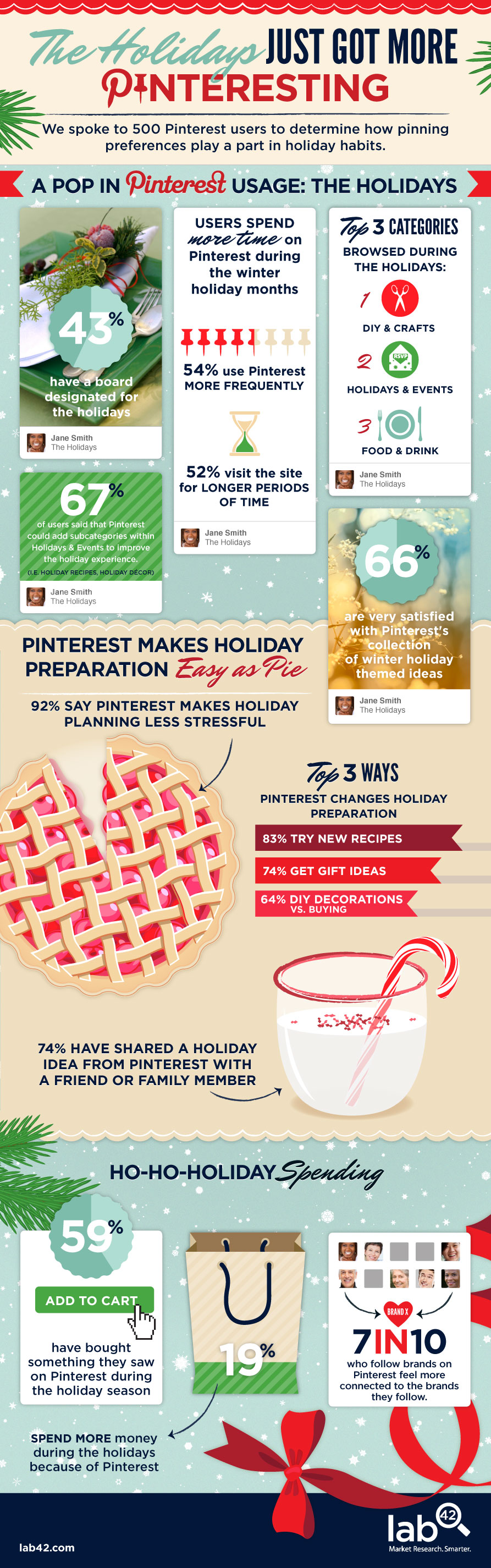 Pinterest Cheer during the Holiday Season