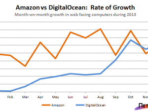 amazon digitalocean comparison