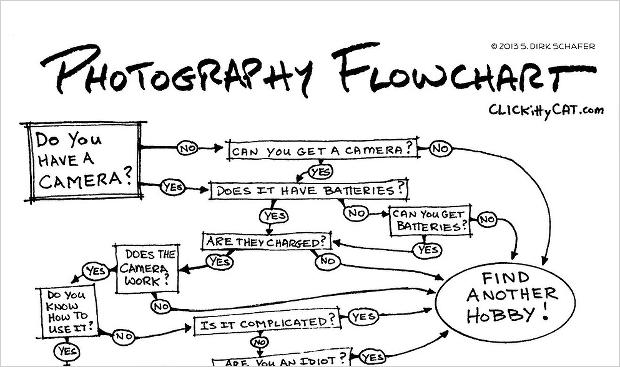 photo flowchart