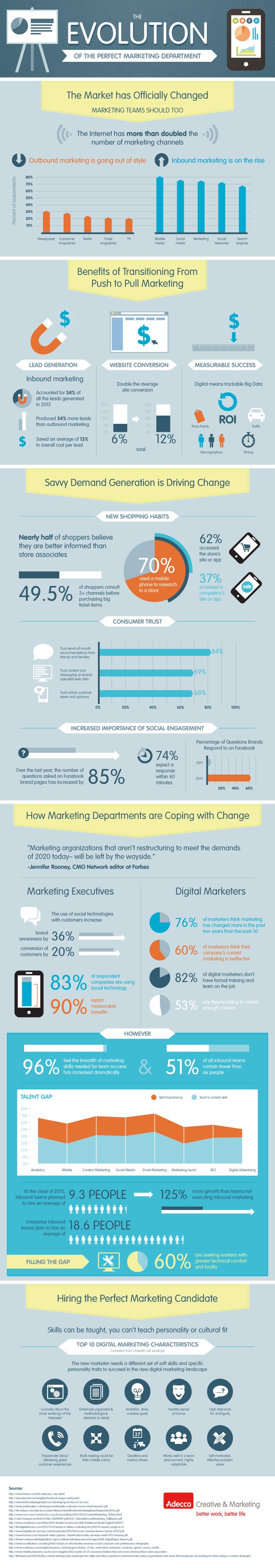 evolution-of-marketing-infographic