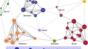 Lexical distance chart of european languages
