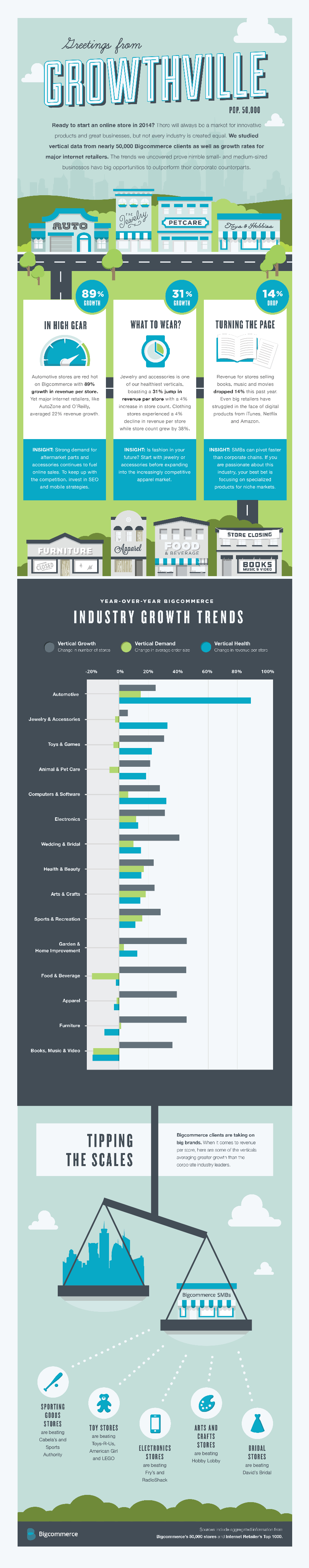 Most successful e-commerce sectors infographic