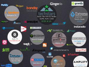 startup accelerator wars