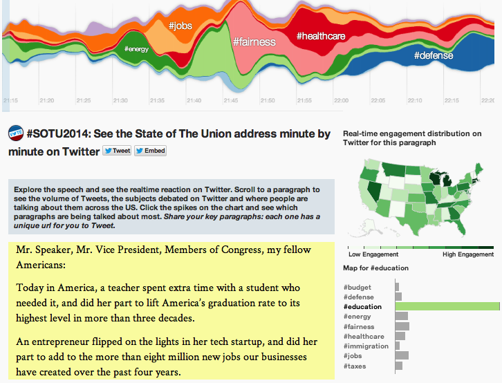 state of the union 2014 twitter reactions visualized