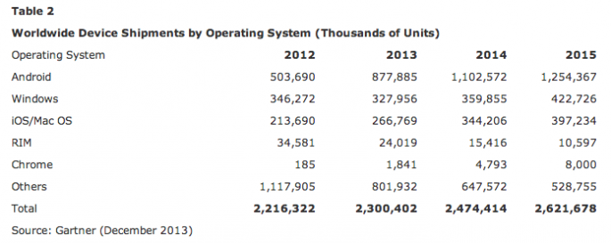 Worldwide device shipments by operating system chart by Gartnr