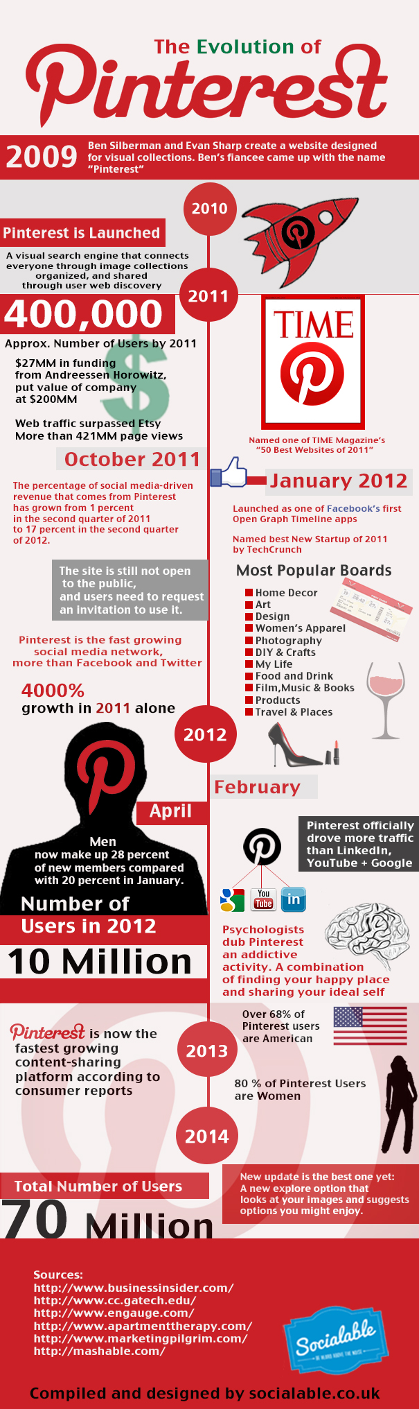 Evolution of Pinterest