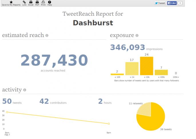 Twitter Reach Report Results for Dashburst TweetReach
