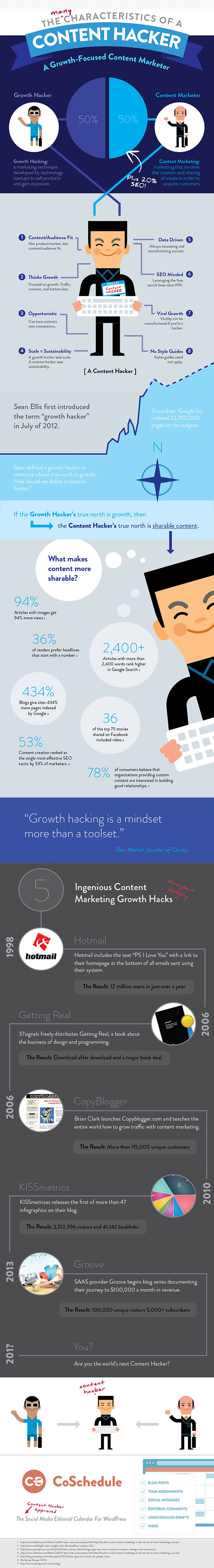 Content hacker infographic
