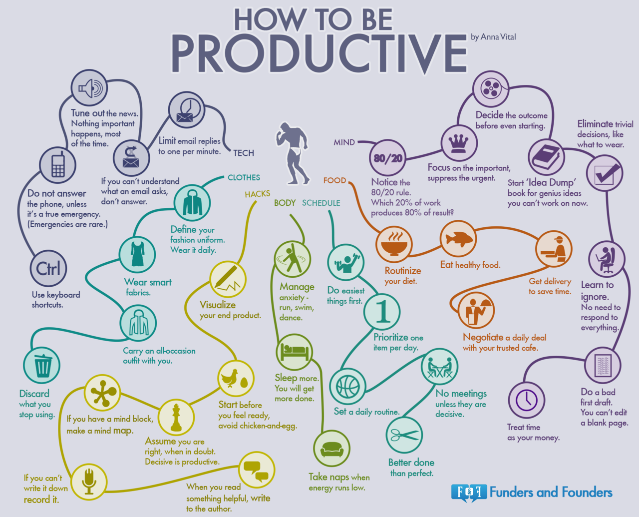How to be productive infographic
