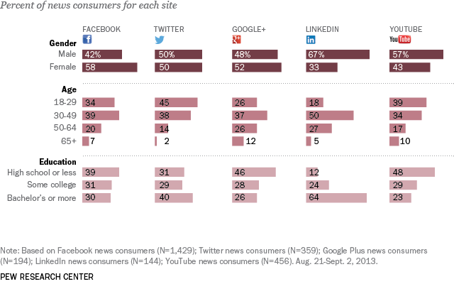 gender age education differences among news consumers