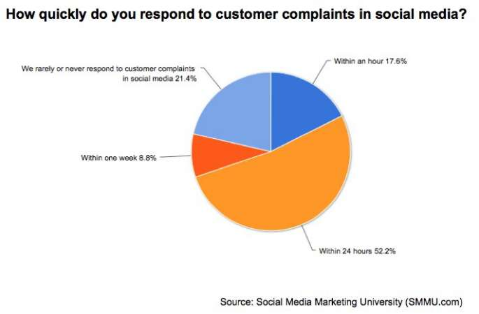 How quickly does your brand respond to customer complains over social media? chart