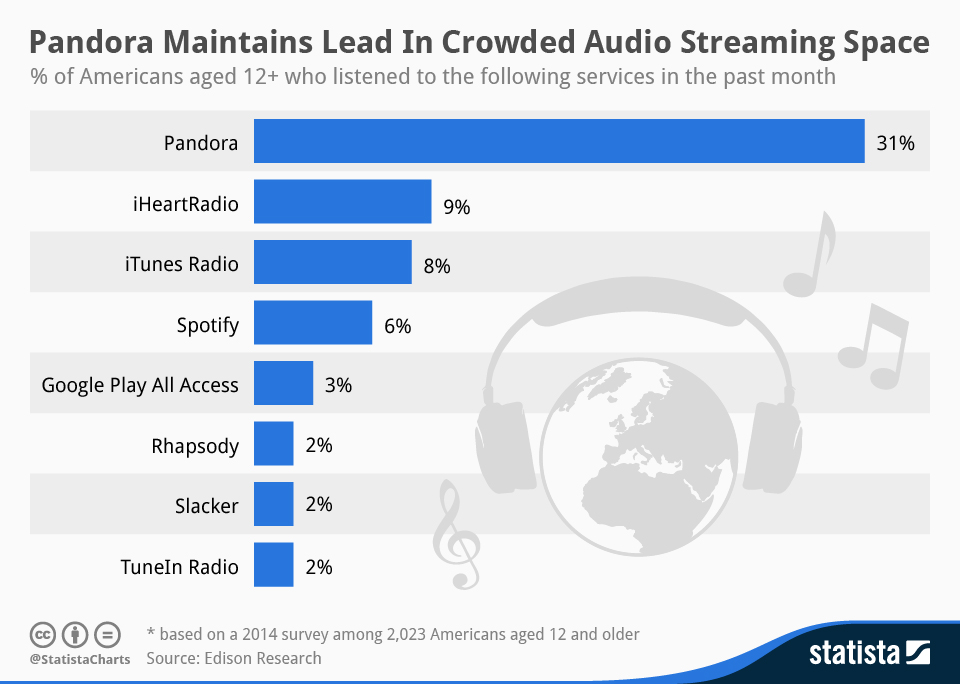 percent of americans 12+ who listened to these online music streaming services in the past month
