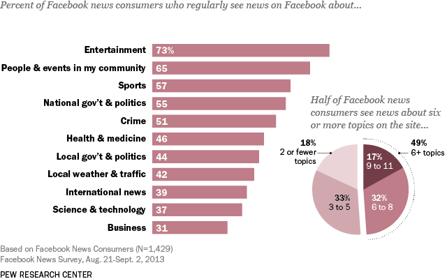 news topics on social media