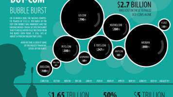 10-years-on-when-the-bubble-burst_502914278dc74