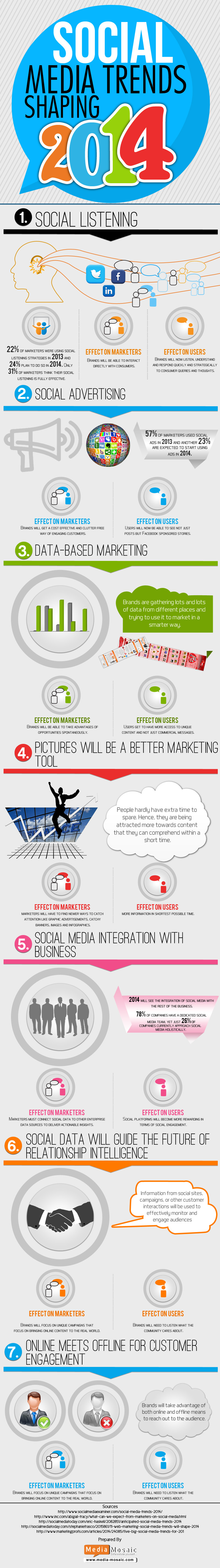social media trends of 2014 infographic