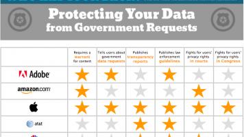 EFF report protecting data