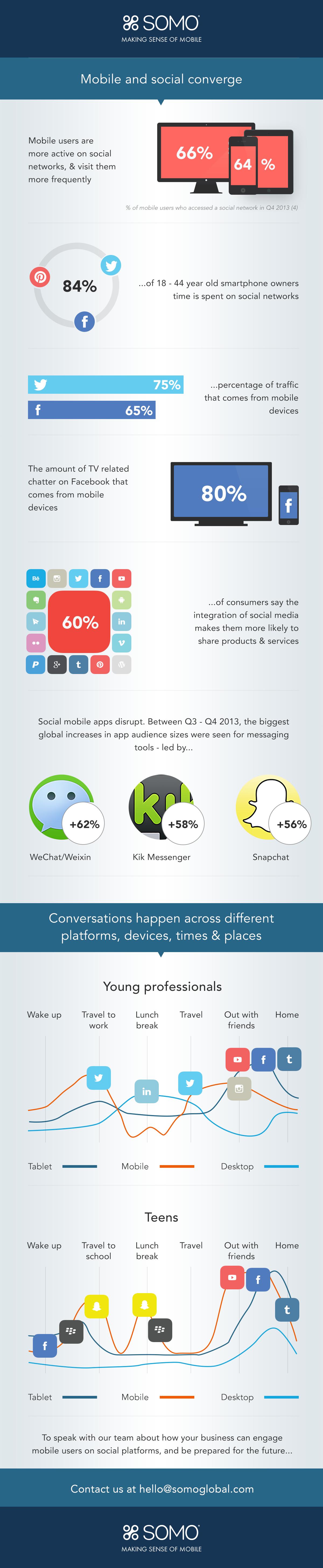 Mobile-Social-Media-Infographic