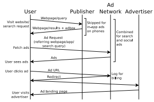 Time Line for Serving Ads