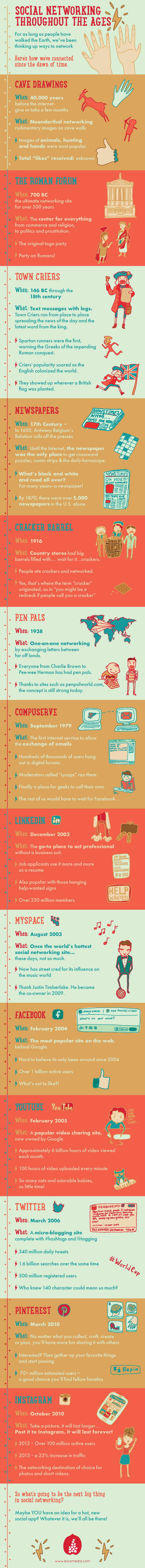 Social-Media-Throughout-The-Ages