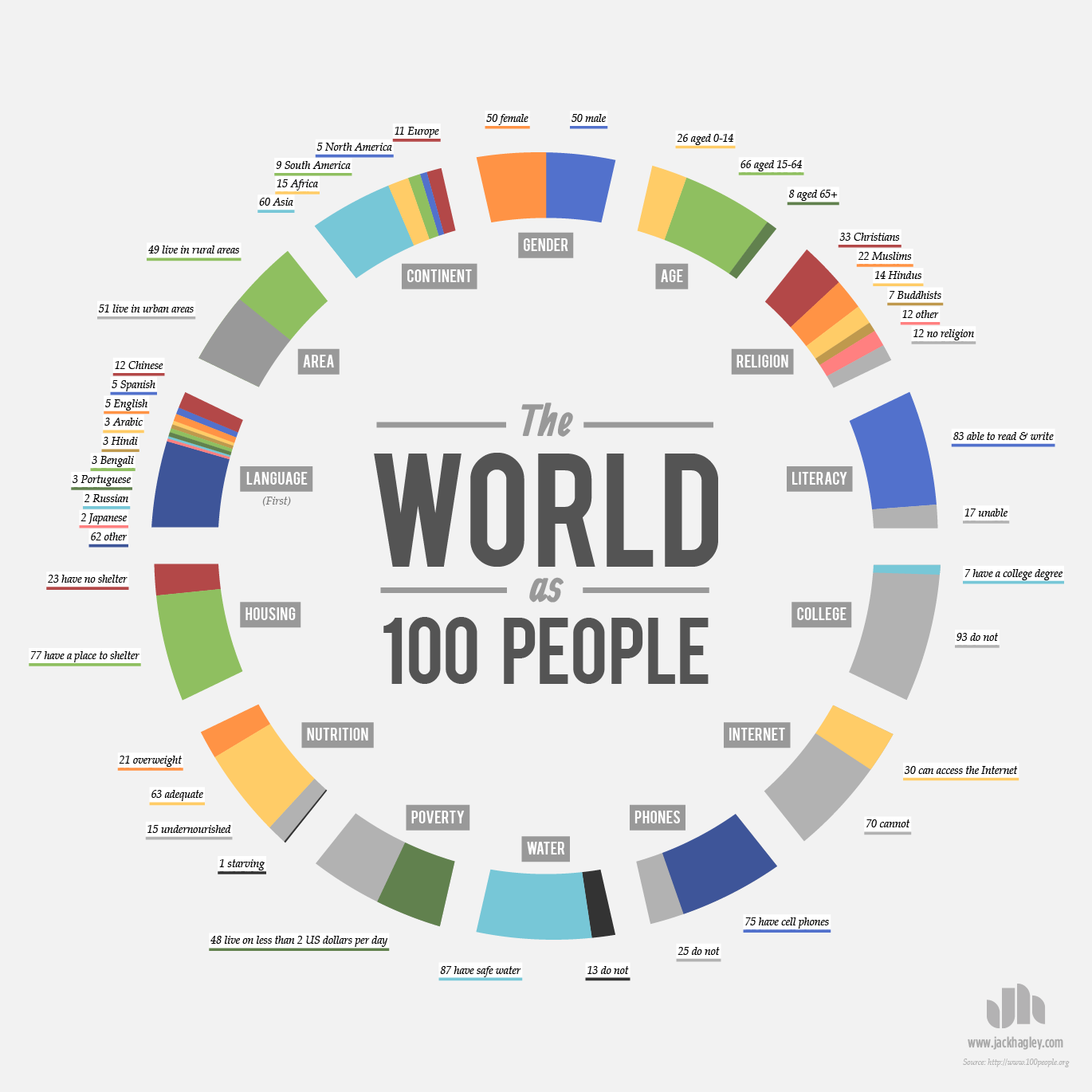 world as 100 people chart