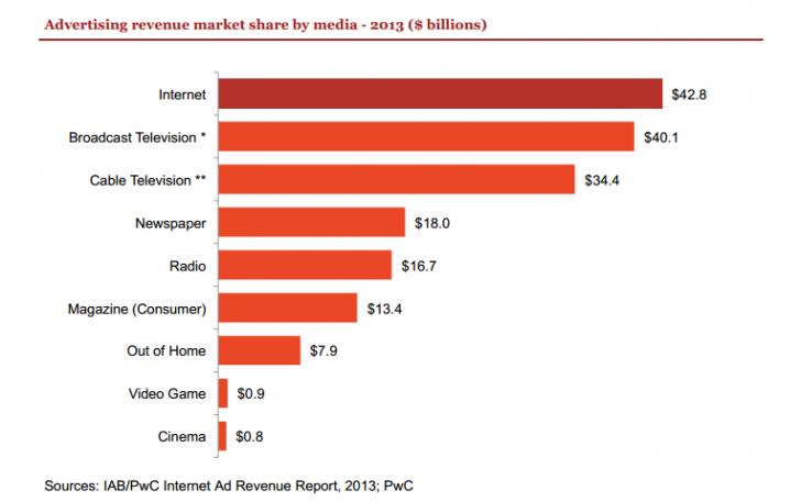 ad-revenue-market-share-2013
