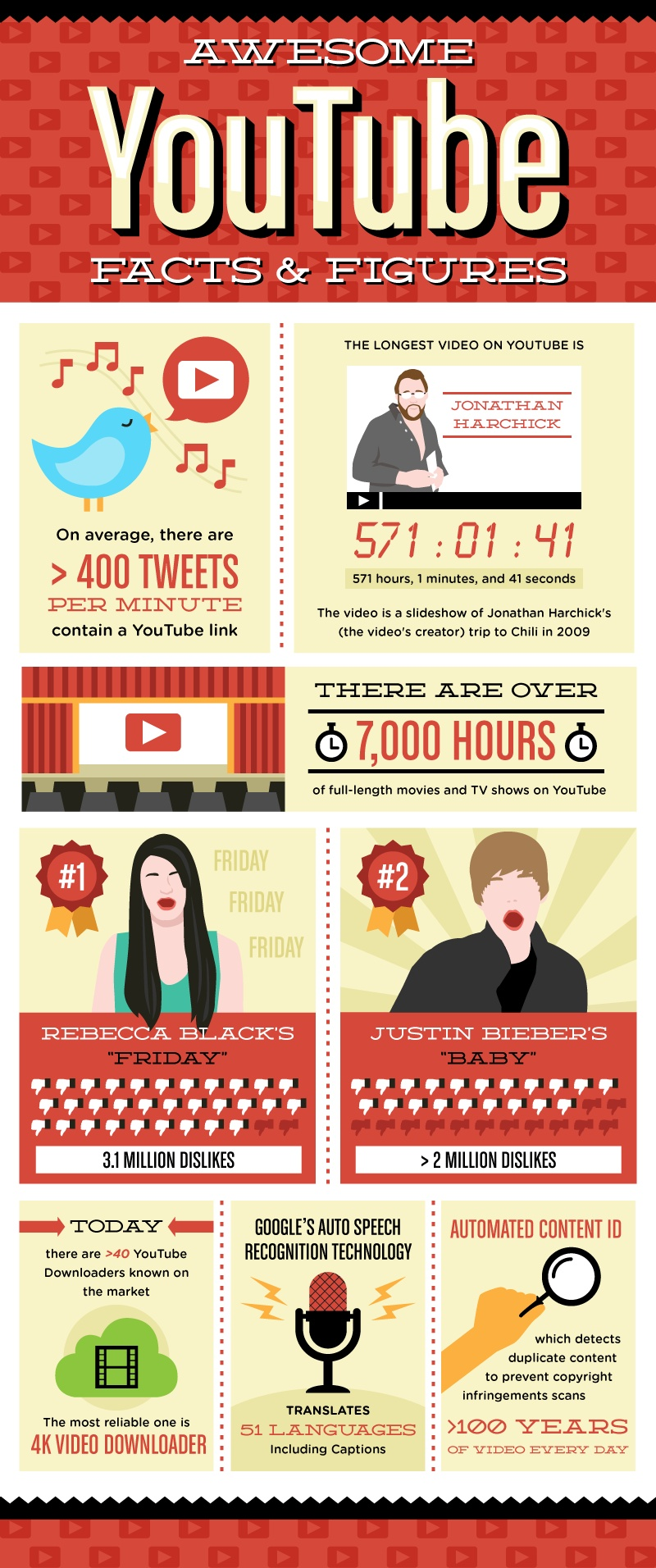 awesome-youtube-facts-and-figures