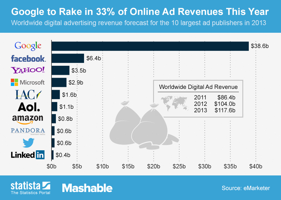 digital-ad-revenue-2013