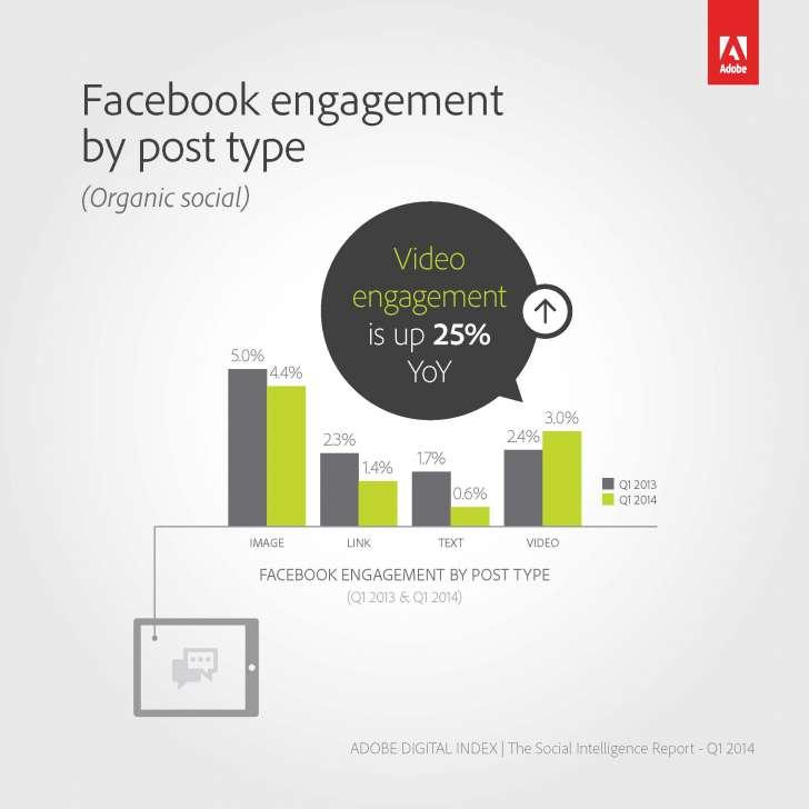 fb video engagement