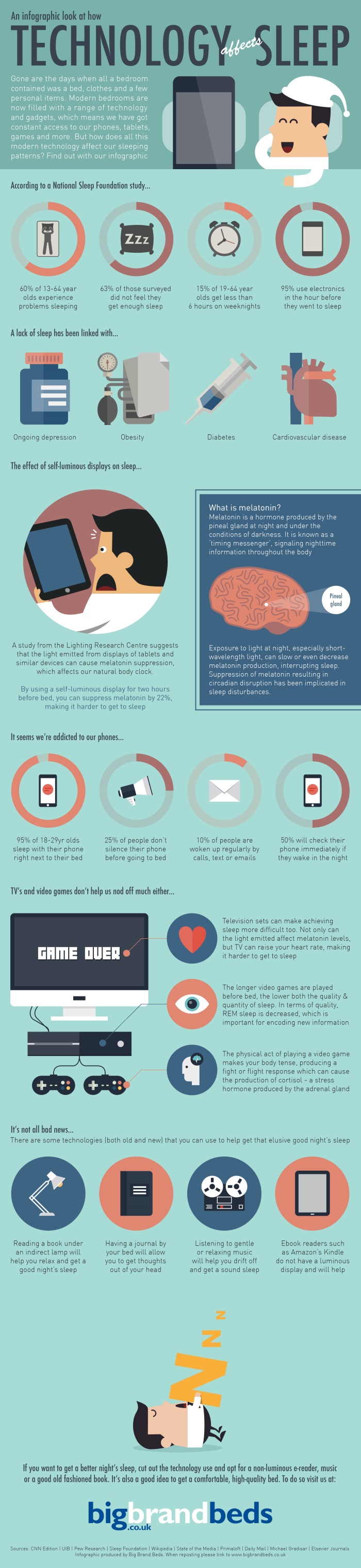 how-technology-affects-sleep